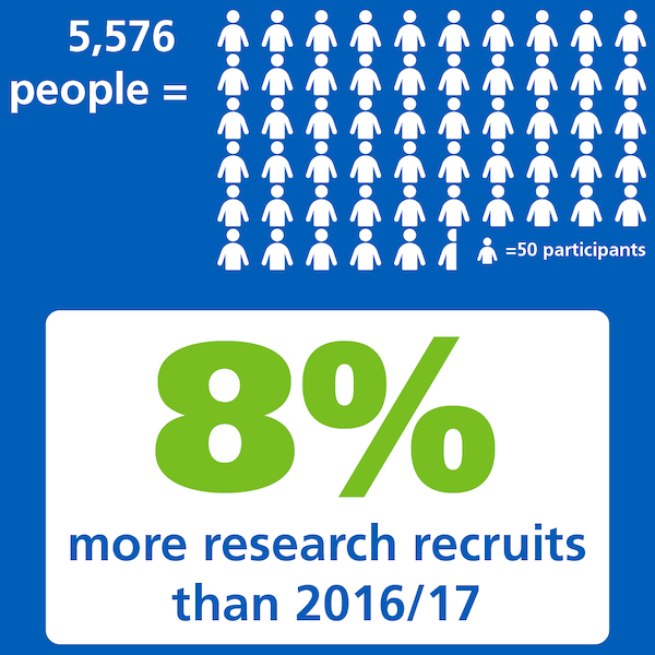 Last year, we increased recruitment by 8% over the previous year
