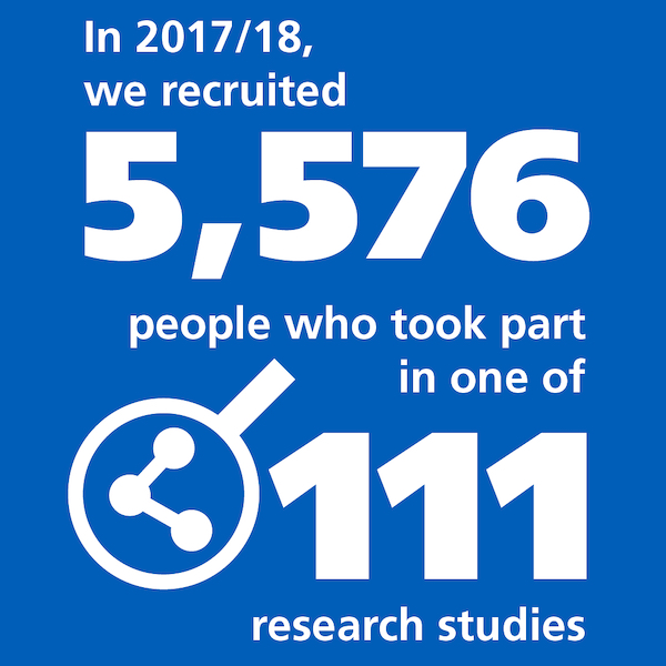 Last year, we recruited 5,576 people who took part in one of 111 research studies