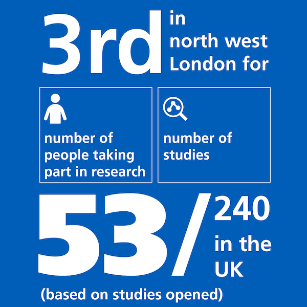 Last year, we came third in London for number of people taking part in studies and number of studies