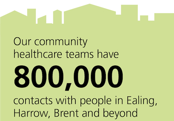 Each year, we have 800,000 contacts